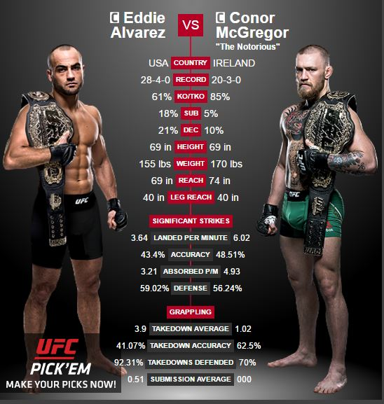 Mcgregor vs Alvarez UFC 205 Stats at a glance